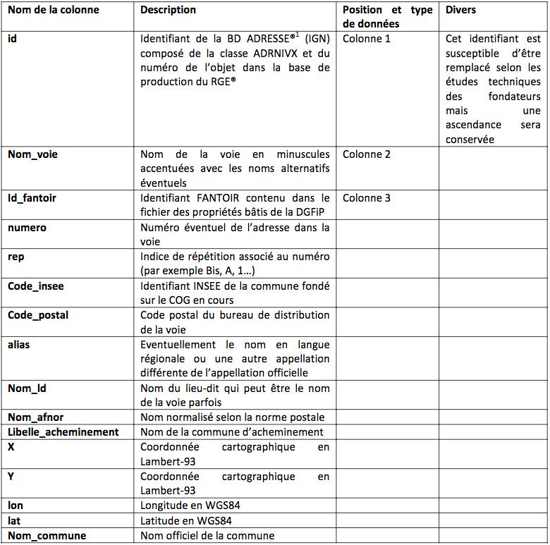Descriptif des données de la base nationale adresse sous licence ODBL
